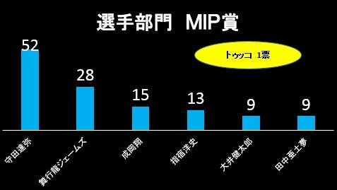 aw_mip